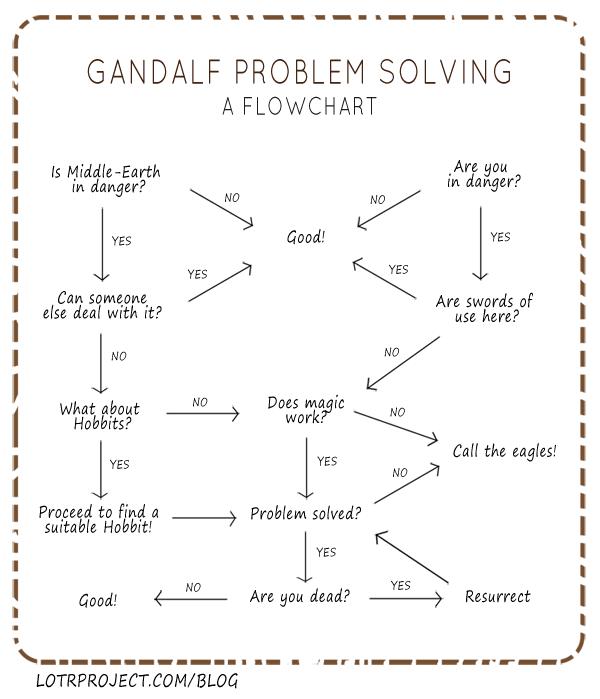 gandalfproblemsolving1